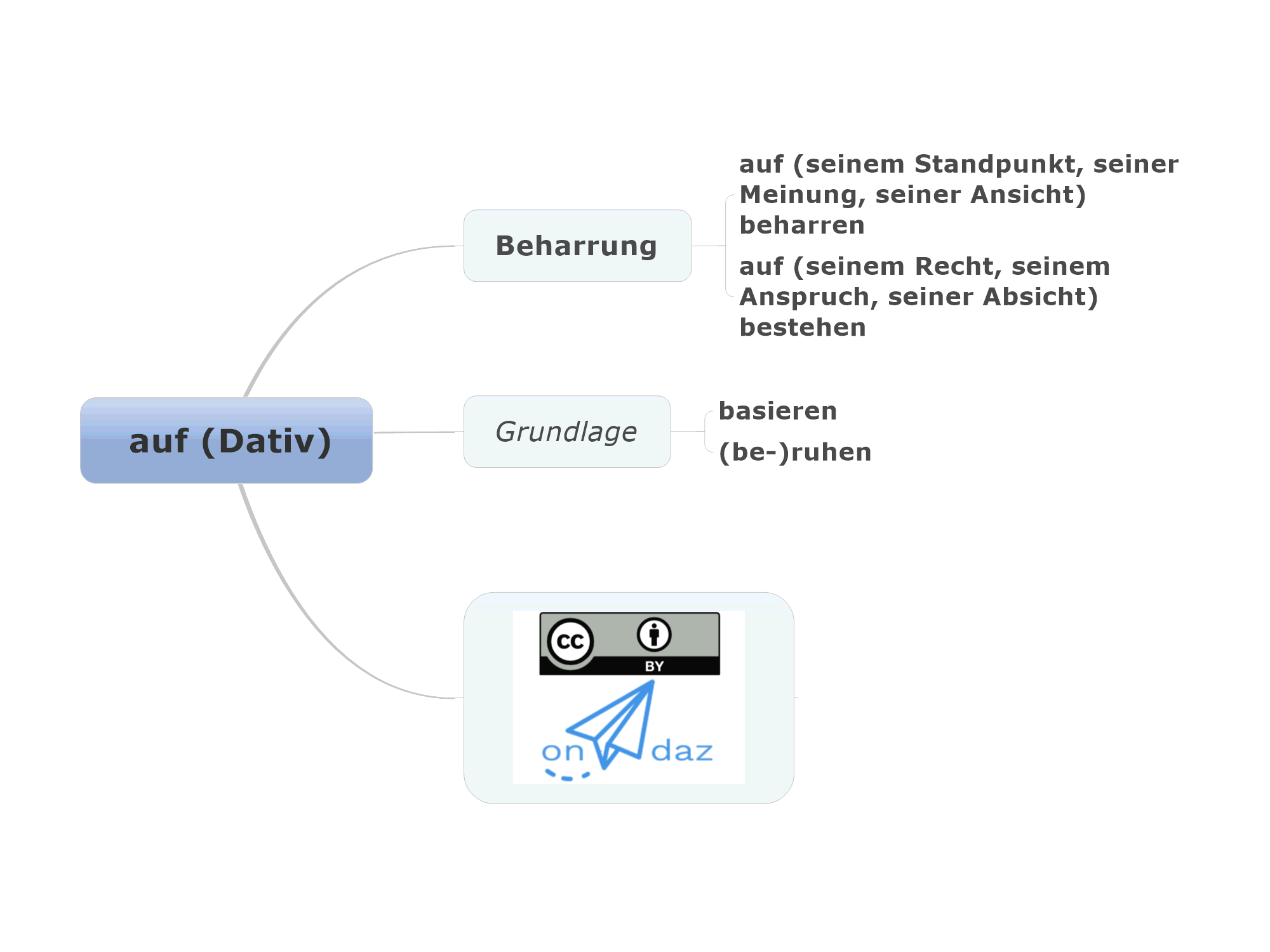 """Mindmap gebundene Präposition """"auf"""" mit Dativ"""